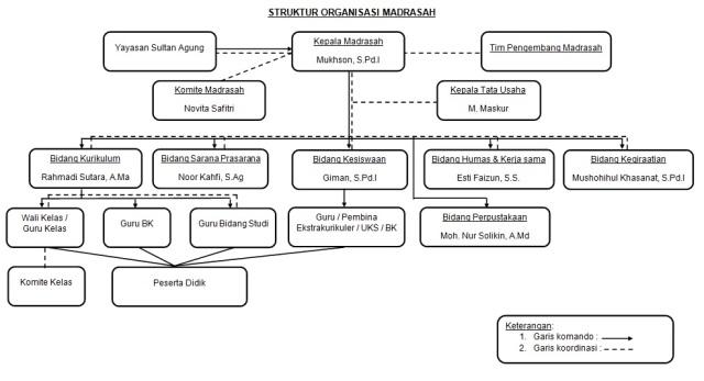 Struktur MISA